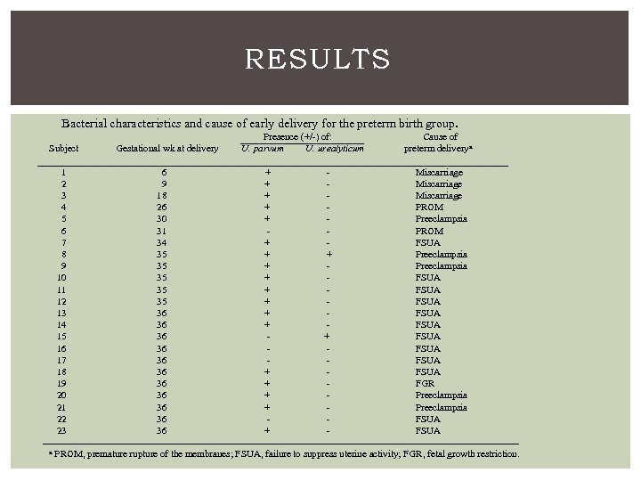 RESULTS Bacterial characteristics and cause of early delivery for the preterm birth group. Subject