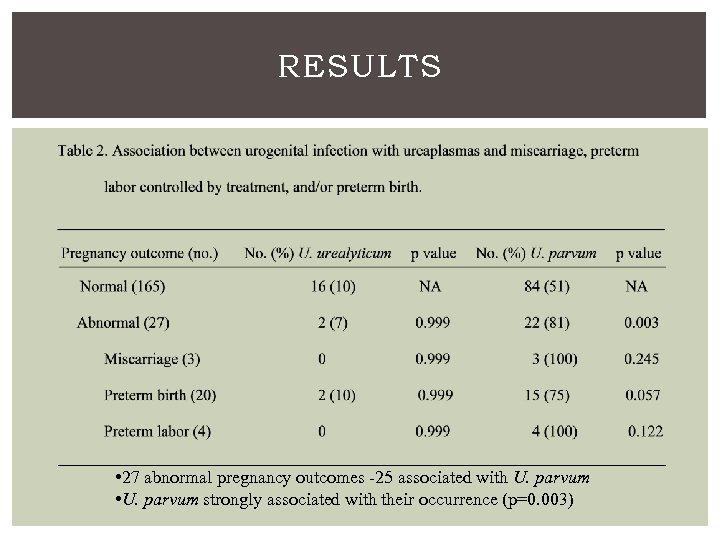 RESULTS • 27 abnormal pregnancy outcomes -25 associated with U. parvum • U. parvum
