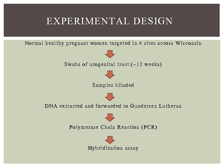 EXPERIMENTAL DESIGN Normal healthy pregnant women targeted in 4 sites across Wisconsin Swabs of