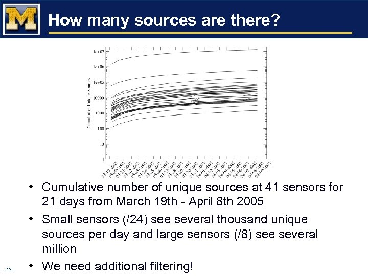 How many sources are there? • Cumulative number of unique sources at 41 sensors