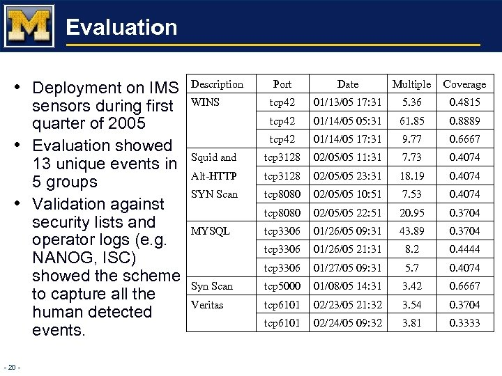 Evaluation • Deployment on IMS • • - 20 - sensors during first quarter
