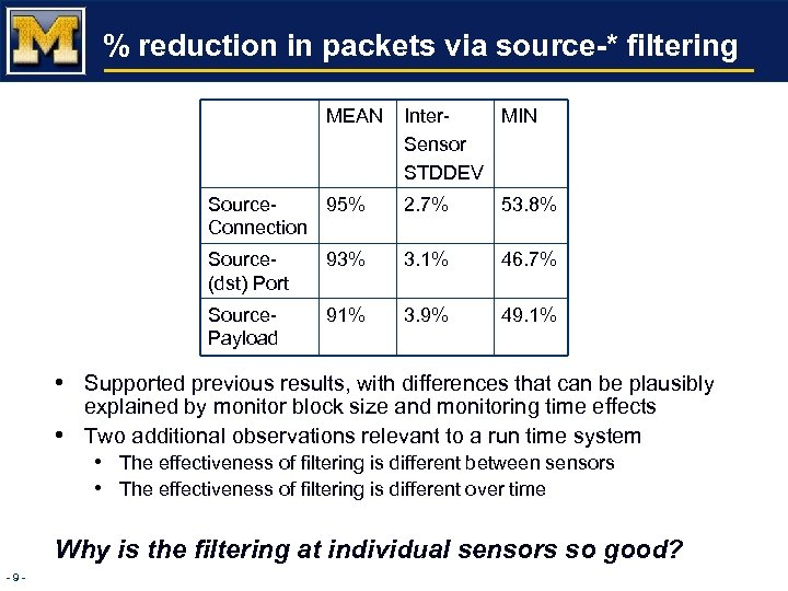 % reduction in packets via source-* filtering MEAN Inter. MIN Sensor STDDEV Source 95%