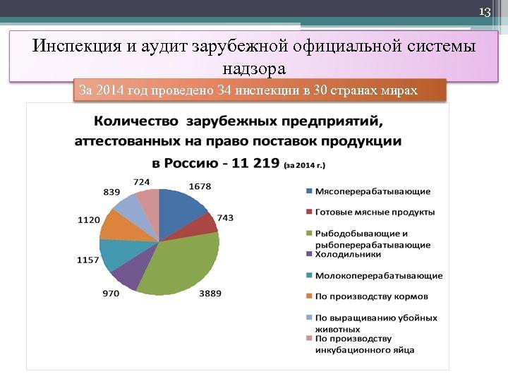 13 Инспекция и аудит зарубежной официальной системы надзора За 2014 год проведено З 4