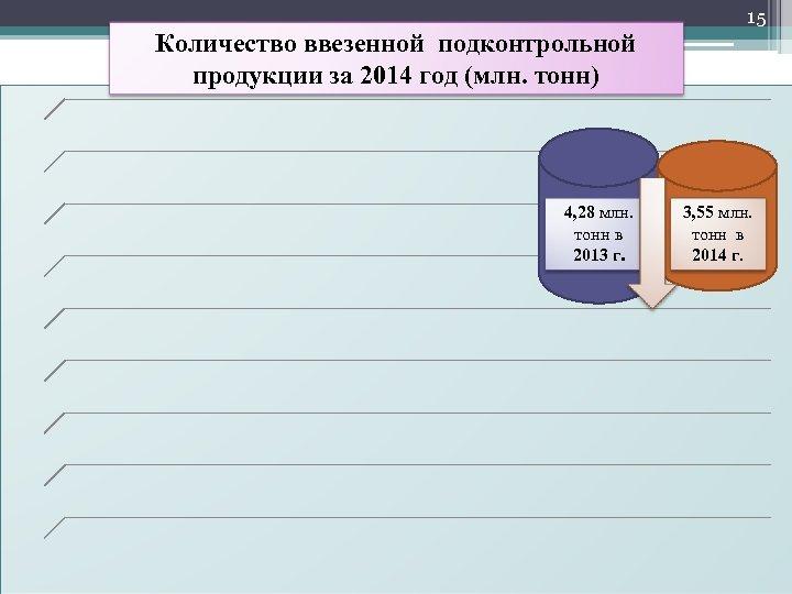 15 Количество ввезенной подконтрольной продукции за 2014 год (млн. тонн) 4, 28 млн. тонн