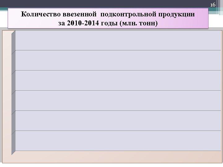 16 Количество ввезенной подконтрольной продукции за 2010 -2014 годы (млн. тонн)