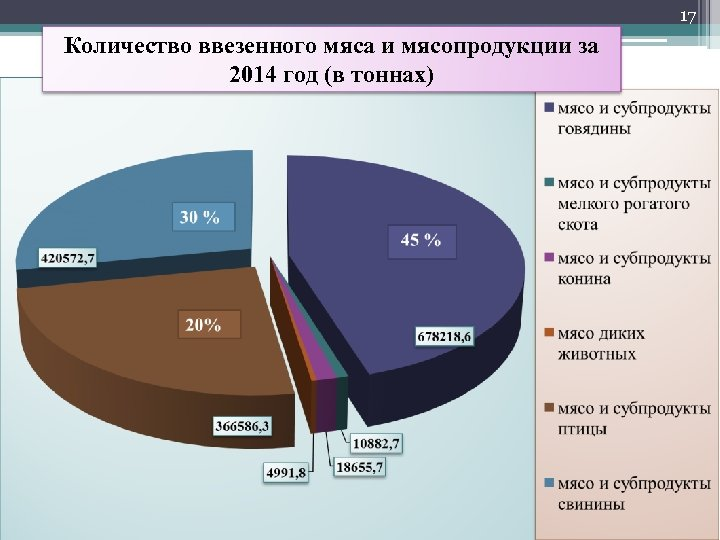 17 Количество ввезенного мяса и мясопродукции за 2014 год (в тоннах)