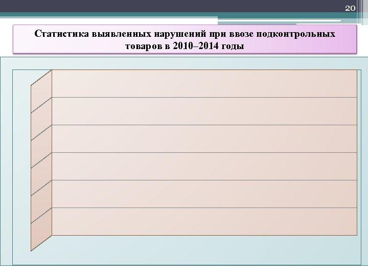 20 Статистика выявленных нарушений при ввозе подконтрольных товаров в 2010– 2014 годы