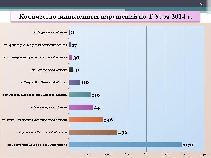 21 Количество выявленных нарушений по Т. У. за 2014 г. 8 по Мурманской области