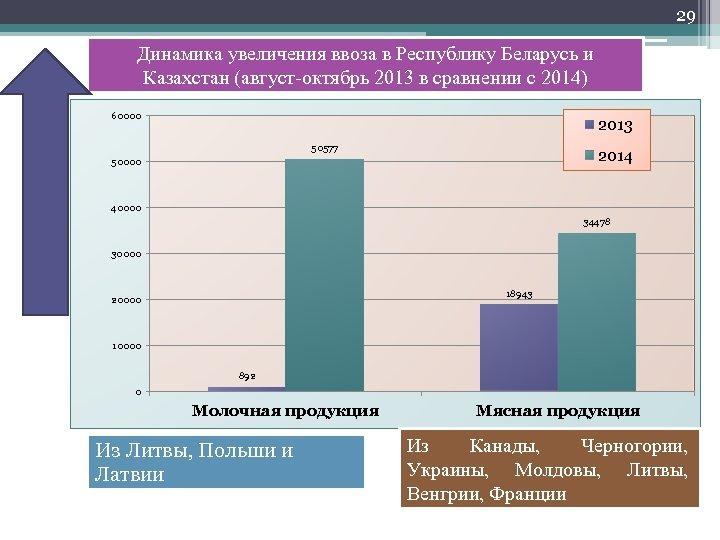 29 Динамика увеличения ввоза в Республику Беларусь и Казахстан (август-октябрь 2013 в сравнении с