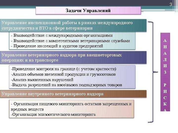 3 Задачи Управлений Управление инспекционной работы в рамках международного сотрудничества и ВТО в сфере
