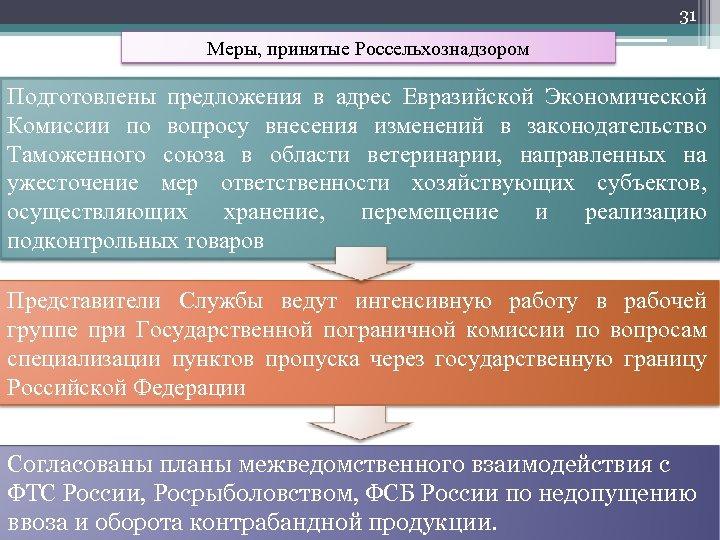 31 Меры, принятые Россельхознадзором Подготовлены предложения в адрес Евразийской Экономической Комиссии по вопросу внесения