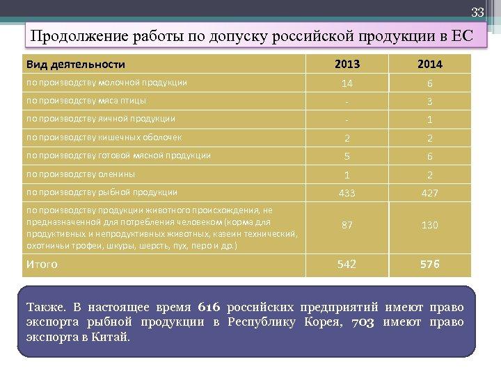 33 Продолжение работы по допуску российской продукции в ЕС Вид деятельности 2013 2014 14