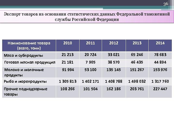 36 Экспорт товаров на основании статистических данных Федеральной таможенной службы Российской Федерации Наименование товара