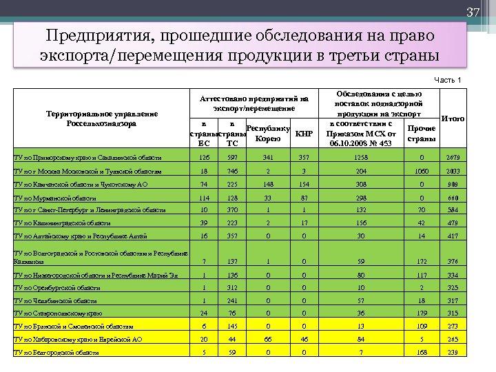 37 Предприятия, прошедшие обследования на право экспорта/перемещения продукции в третьи страны Часть 1 Территориальное