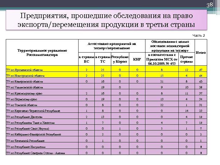 38 Предприятия, прошедшие обследования на право экспорта/перемещения продукции в третьи страны Часть 2 Территориальное