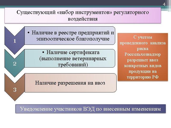 4 Существующий «набор инструментов» регуляторного воздействия 1 2 3 • Наличие в реестре предприятий