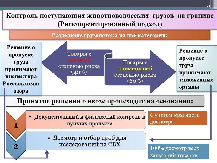 5 Контроль поступающих животноводческих грузов на границе (Рискоорентированный подход) Разделение грузопотока на две категории: