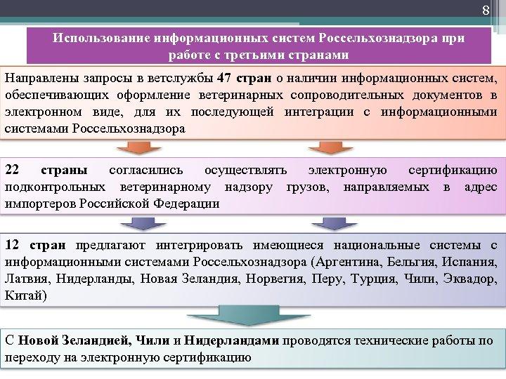 8 Использование информационных систем Россельхознадзора при работе с третьими странами Направлены запросы в ветслужбы