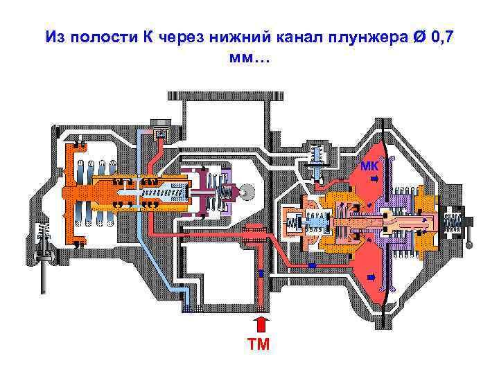 Из полости К через нижний канал плунжера Ø 0, 7 мм… МК ТМ