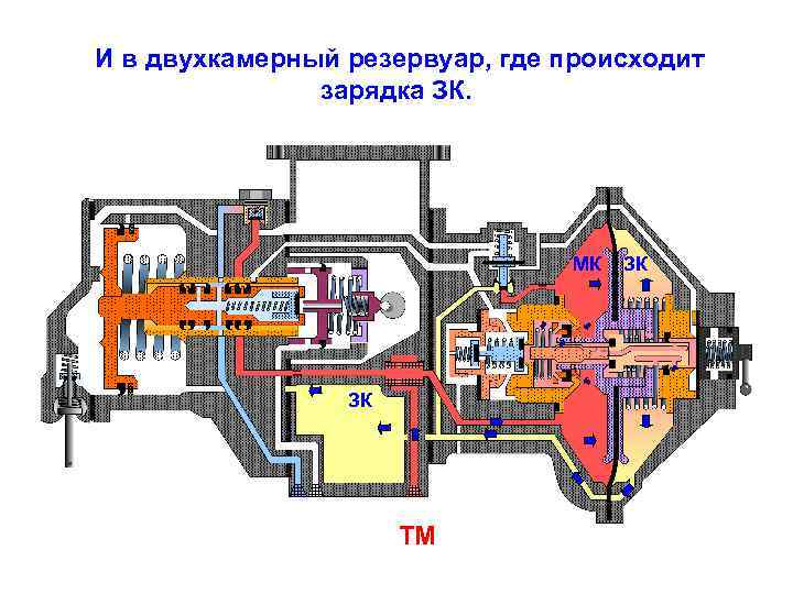 И в двухкамерный резервуар, где происходит зарядка ЗК. МК ЗК ТМ ЗК