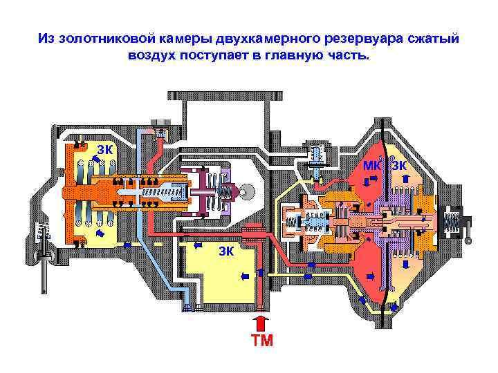 Из золотниковой камеры двухкамерного резервуара сжатый воздух поступает в главную часть. ЗК МК ЗК