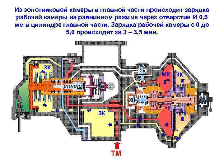 Из золотниковой камеры в главной части происходит зарядка рабочей камеры на равнинном режиме через