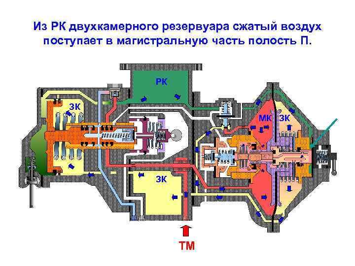 Из РК двухкамерного резервуара сжатый воздух поступает в магистральную часть полость П. РК ЗК