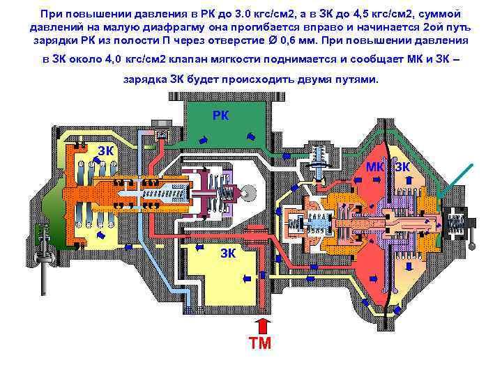 При повышении давления в РК до 3. 0 кгс/см 2, а в ЗК до