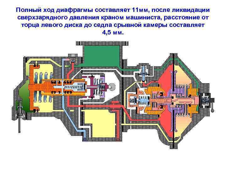 Полный ход диафрагмы составляет 11 мм, после ликвидации сверхзарядного давления краном машиниста, расстояние от