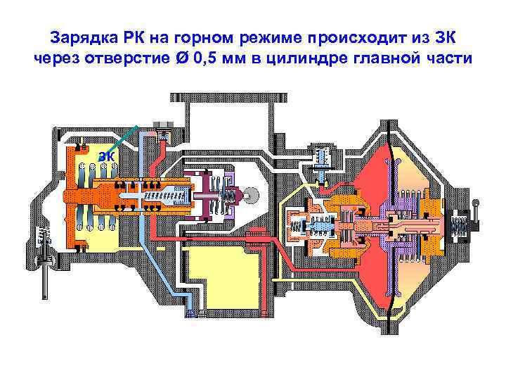 Зарядка РК на горном режиме происходит из ЗК через отверстие Ø 0, 5 мм