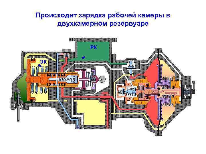 Происходит зарядка рабочей камеры в двухкамерном резервуаре РК ЗК