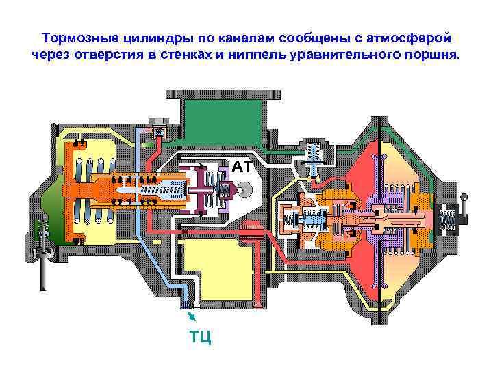 Тормозные цилиндры по каналам сообщены с атмосферой через отверстия в стенках и ниппель уравнительного