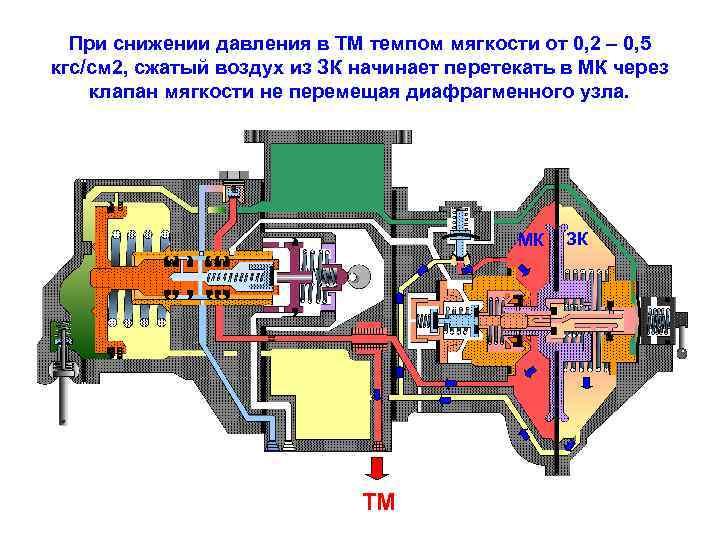 При снижении давления в ТМ темпом мягкости от 0, 2 – 0, 5 кгс/см