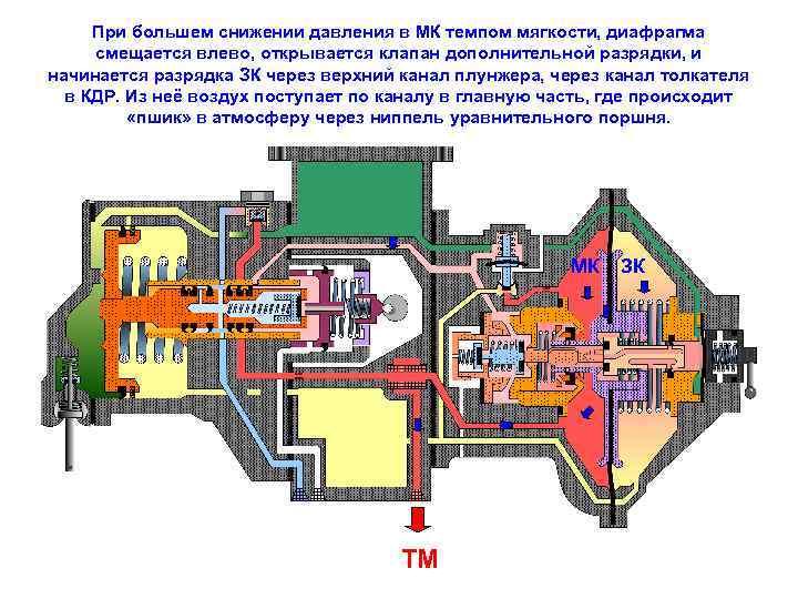При большем снижении давления в МК темпом мягкости, диафрагма смещается влево, открывается клапан дополнительной
