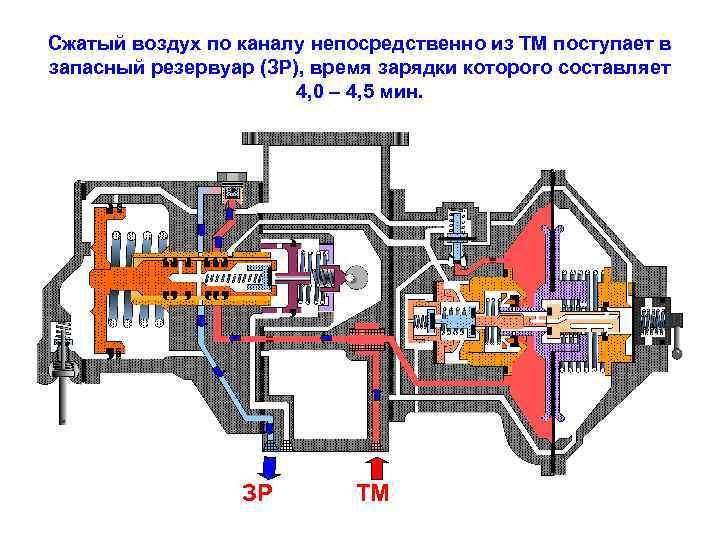 Сжатый воздух по каналу непосредственно из ТМ поступает в запасный резервуар (ЗР), время зарядки