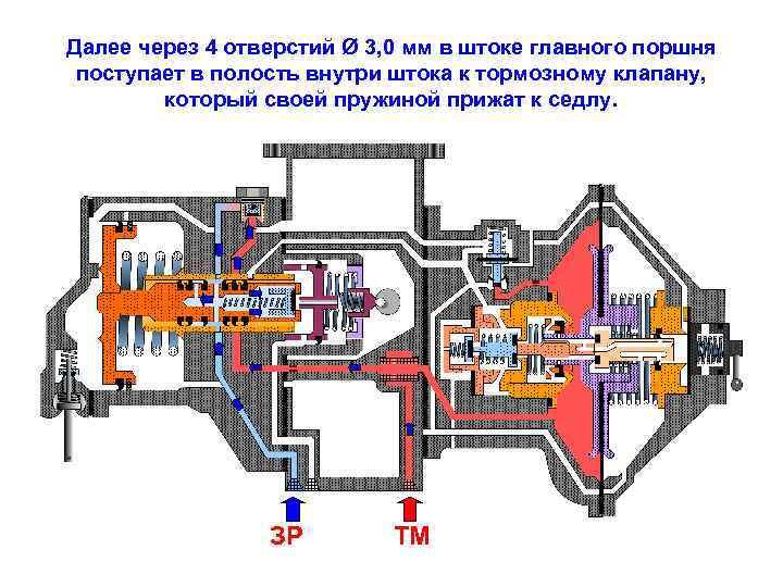 Далее через 4 отверстий Ø 3, 0 мм в штоке главного поршня поступает в