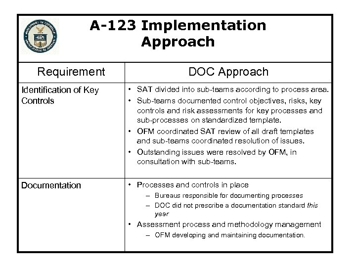 A-123 Implementation Approach Requirement DOC Approach Identification of Key Controls • SAT divided into