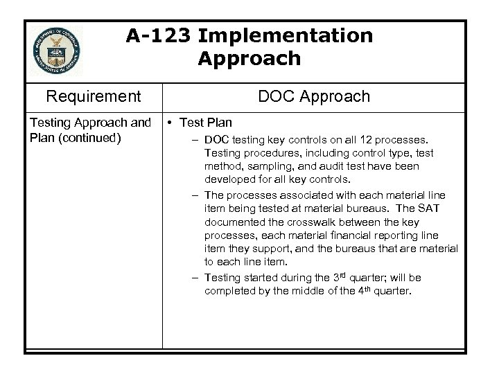 A-123 Implementation Approach Requirement Testing Approach and Plan (continued) DOC Approach • Test Plan
