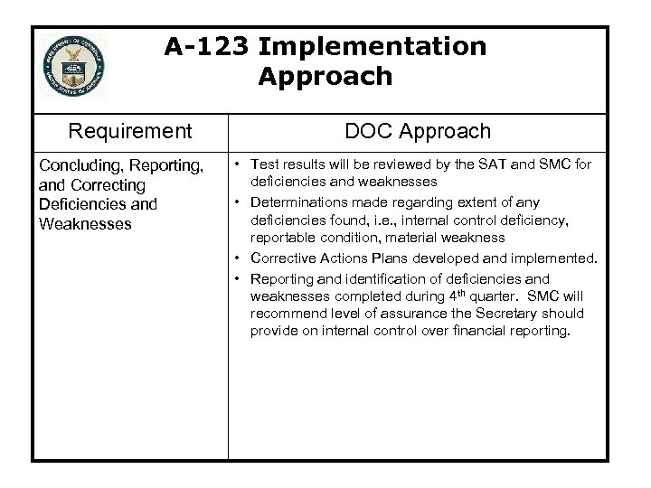 A-123 Implementation Approach Requirement Concluding, Reporting, and Correcting Deficiencies and Weaknesses DOC Approach •