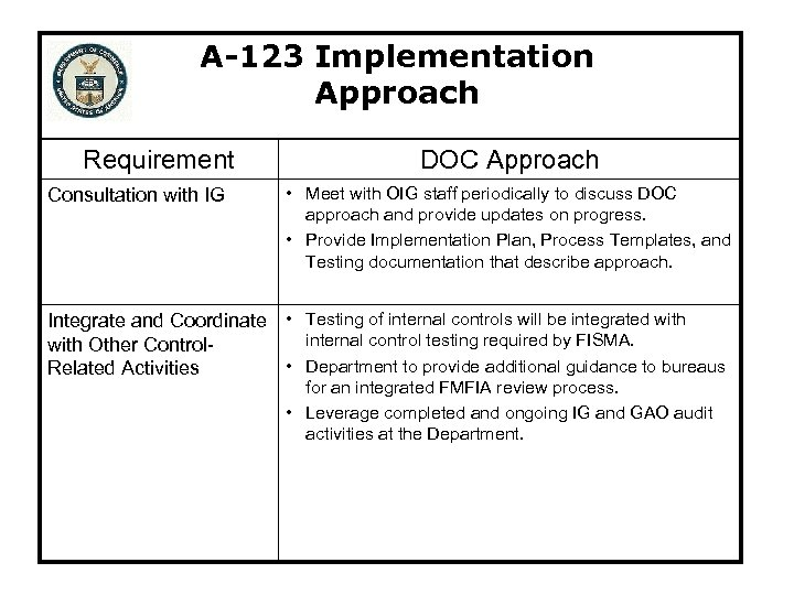A-123 Implementation Approach Requirement Consultation with IG DOC Approach • Meet with OIG staff