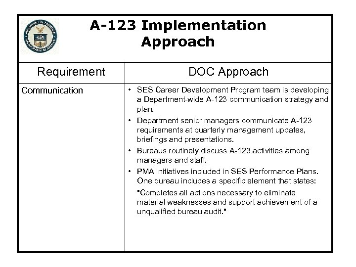 A-123 Implementation Approach Requirement Communication DOC Approach • SES Career Development Program team is