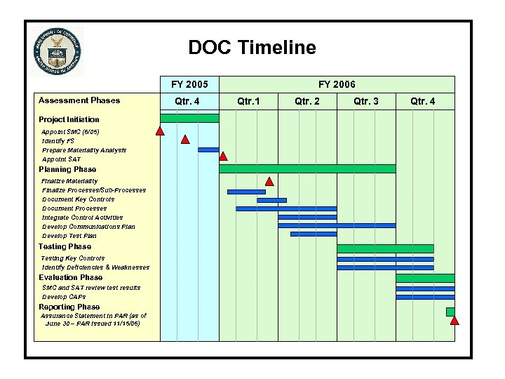 DOC Timeline FY 2005 Assessment Phases Project Initiation Appoint SMC (6/05) Identify FS Prepare