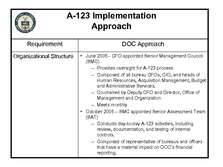 A-123 Implementation Approach Requirement DOC Approach Organizational Structure • June 2005 - CFO appointed