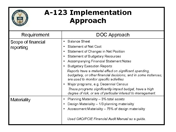 A-123 Implementation Approach Requirement DOC Approach Scope of financial reporting • • • Materiality