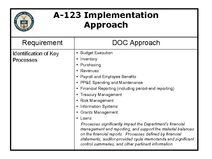 A-123 Implementation Approach Requirement Identification of Key Processes DOC Approach • • • Budget