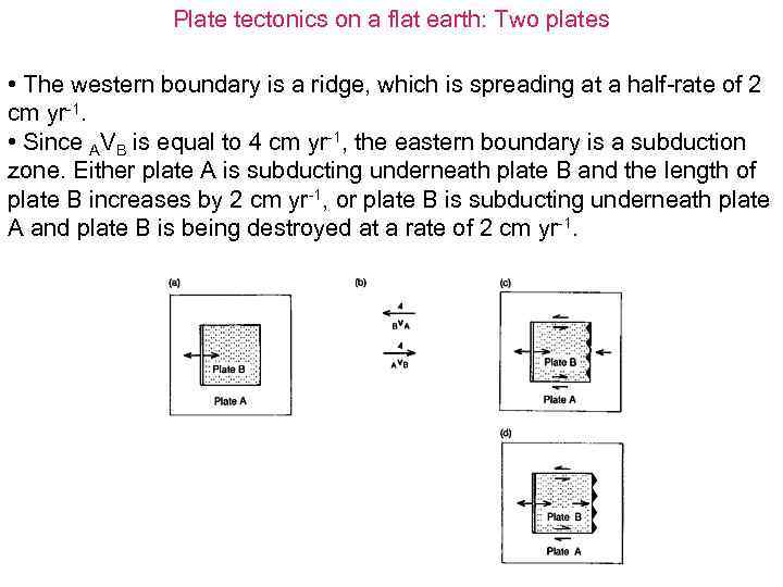 Plate tectonics on a flat earth: Two plates • The western boundary is a