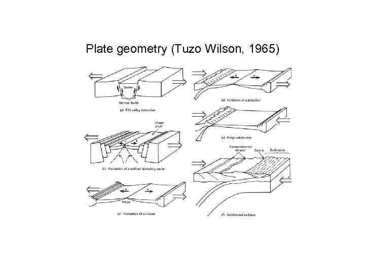 Plate geometry (Tuzo Wilson, 1965)