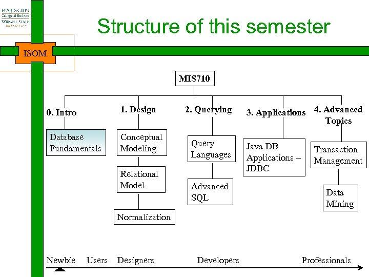 Structure of this semester ISOM MIS 710 1. Design 0. Intro Database Fundamentals Conceptual