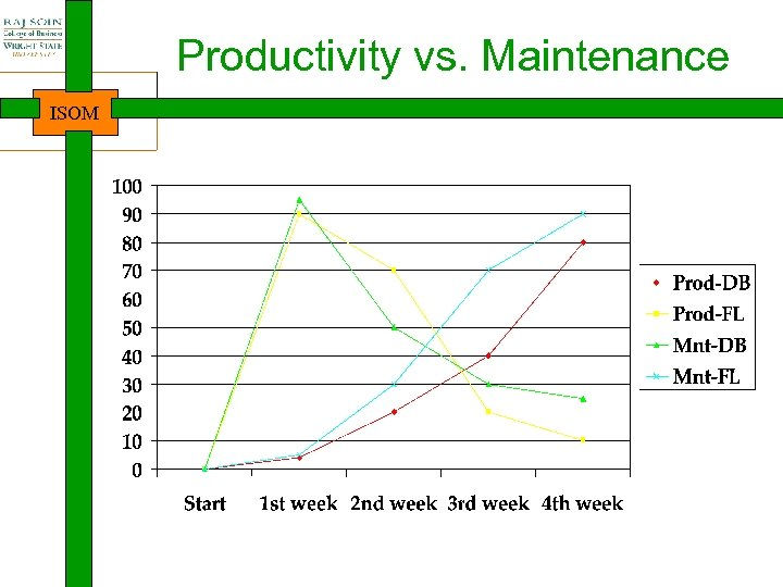 Productivity vs. Maintenance ISOM