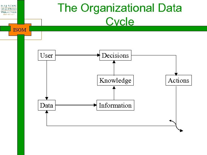 The Organizational Data Cycle ISOM User Decisions Knowledge Data Information Actions